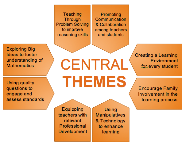 15-16_math_central_themes