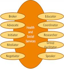Health and Social Social Services: Broker, Advocate, Initiator, Mediator, Negotiator, Educator, Coordinator, Researcher, Group Facilitator, Speaker